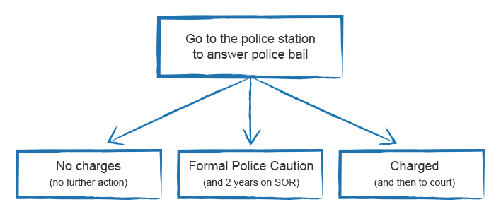 Answering Bail diagram
