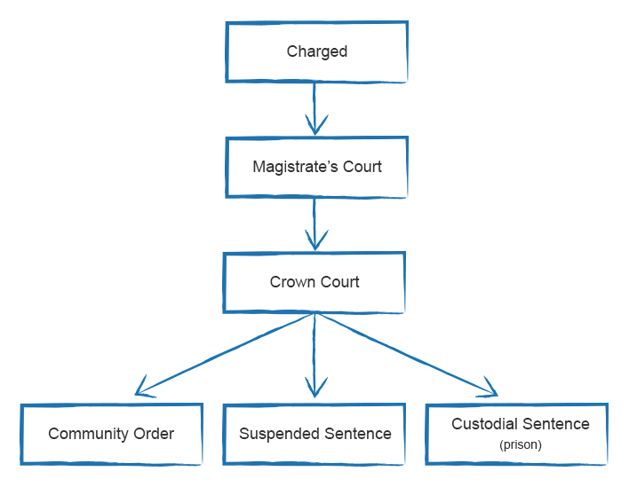 Court diagram