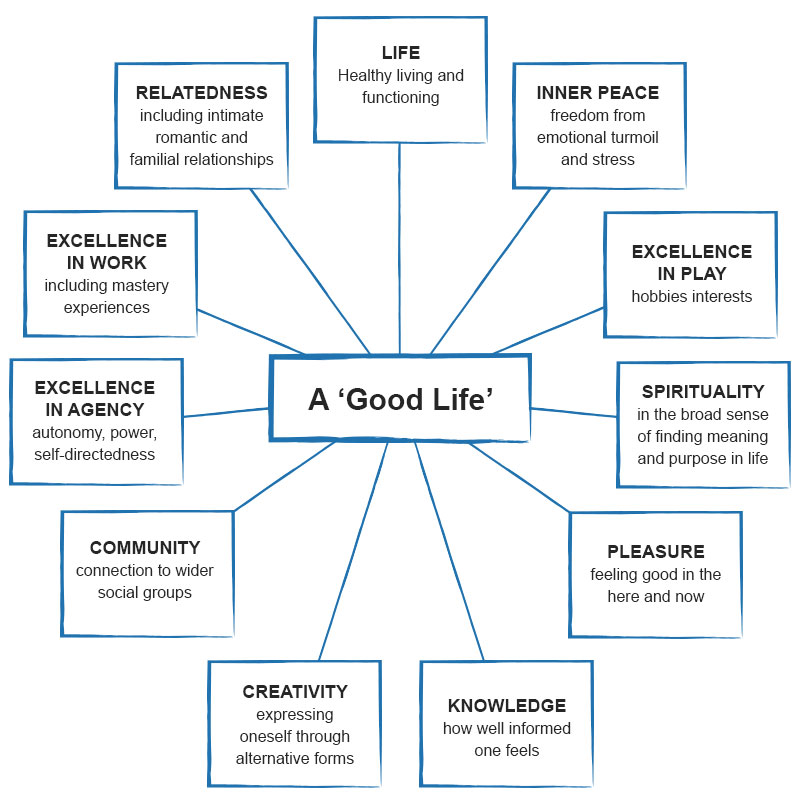 Building A Life : Building a good life stop it now get help