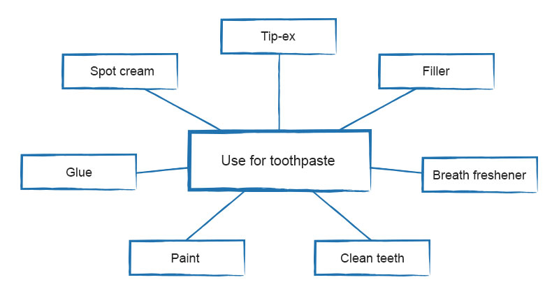 Use for toothpaste example